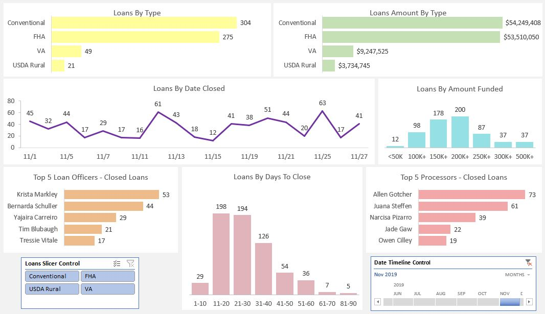 Loans Dashboard using bar graphs, line graphs, column graphs, and slicer controls. Metrics include By Type, By Amount By Type, By Date Closed, By Days To Close, By Loan Amount Funded bucket, Top 5 Loan Officers, Top 5 Processors